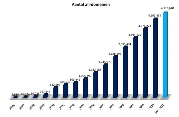 Het aantal .nl domeinnaamregistraties Juni 2011