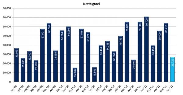 De nettogroei van het aantal .nl domeinnamen