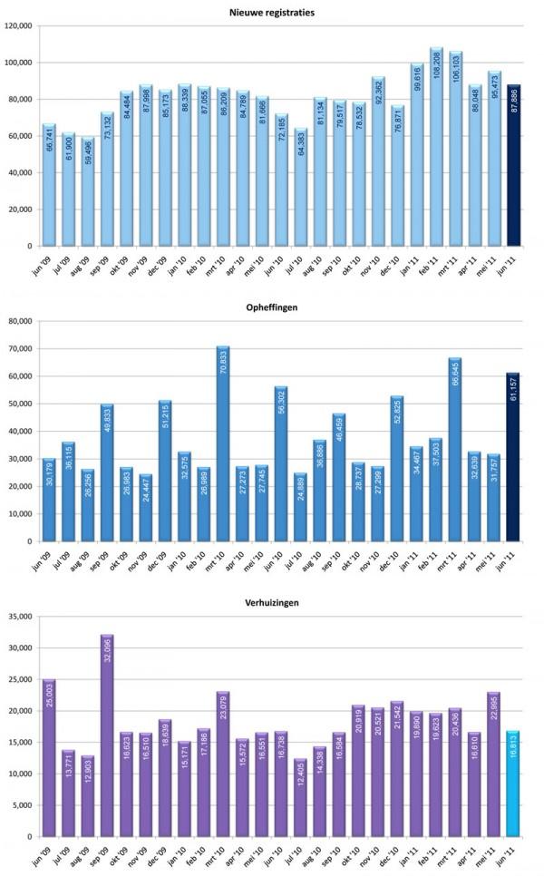 Registraties, opheffingen en verhuizingen van .nl domeinnamen