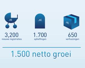 De vijf miljoenste .nl-domeinnaam is geregistreerd!